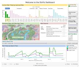 Tableau data vizualization
